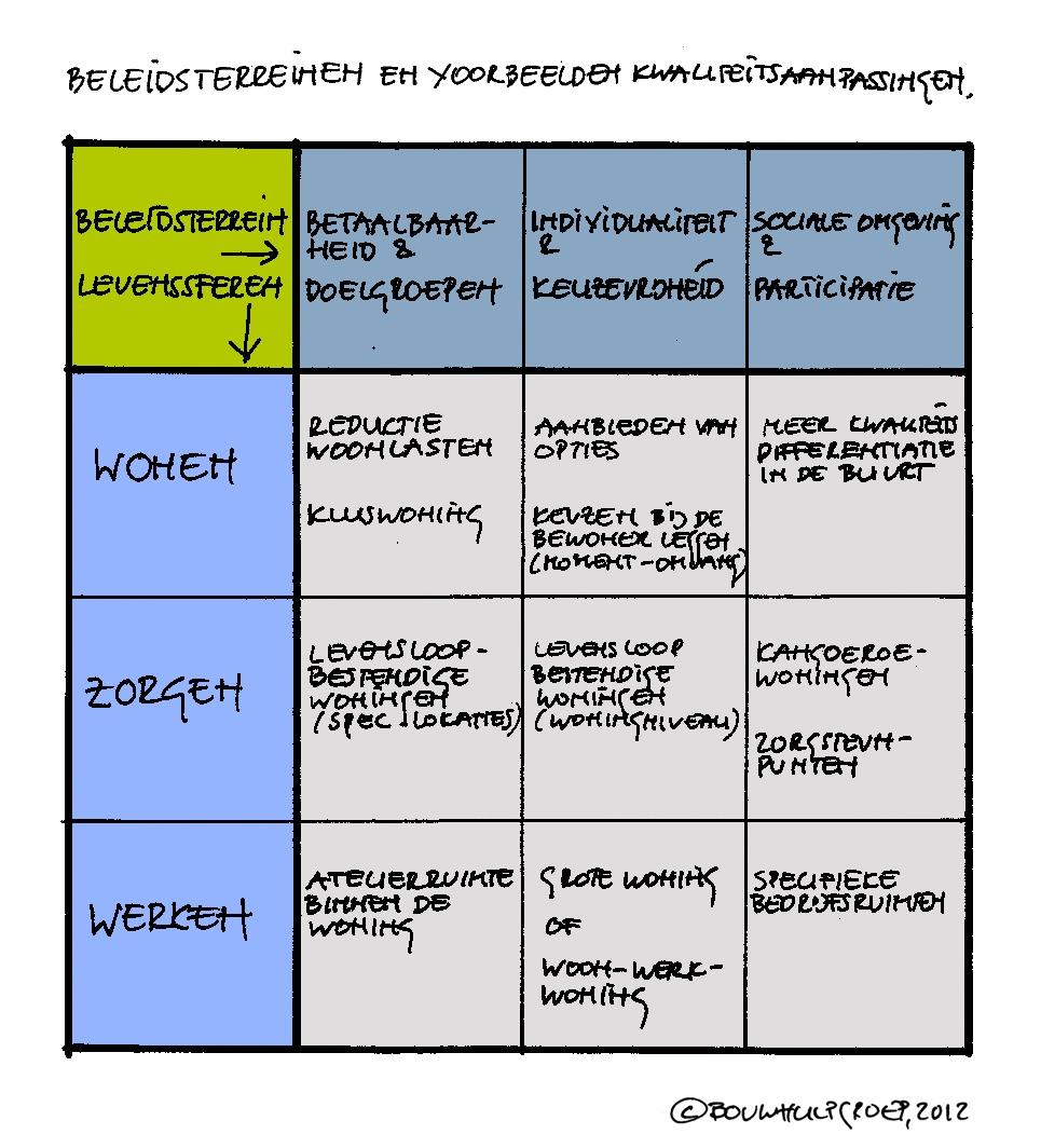 beleidsterreinen en vb kwaliteitsaanpassing_1000_BouwhulpGroep