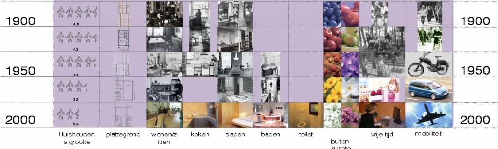 008 figuur ontwikkeling huishoudens © 2008