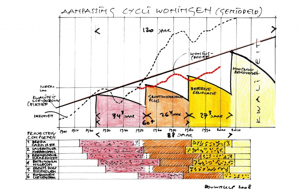 cycli woningen met woninggrootte © 2010_BouwhulpGroep