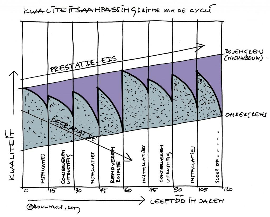 032b kwaliteitsaanpassing ritme van de cycli ingekleurd 2009